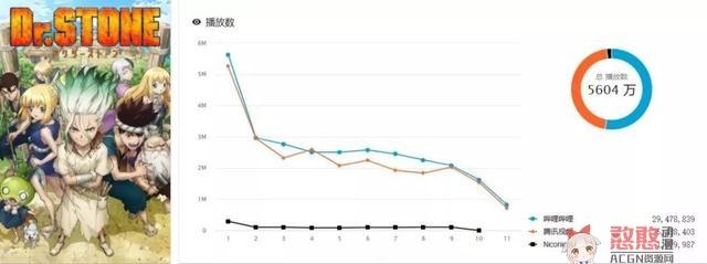 日媒评出10月番期待度排名,在刀剑神域面前,其他都是杂鱼
