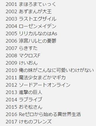 日宅总结历年霸权动画榜 《巨人》能否击败《兽娘》?